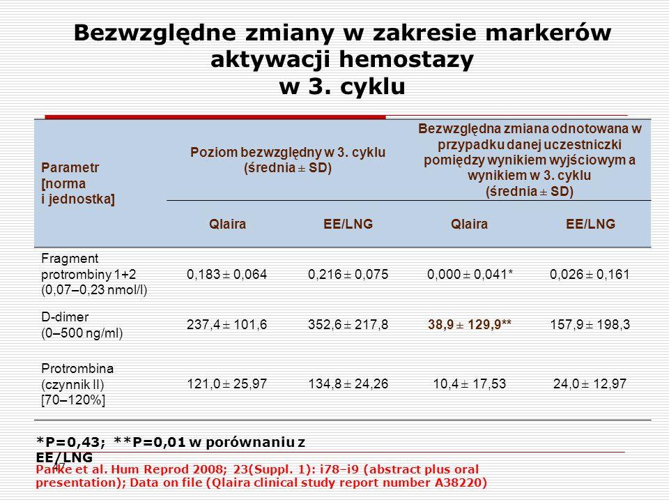 Bezwzględne zmiany w zakresie markerów aktywacji hemostazy w 3. cyklu
