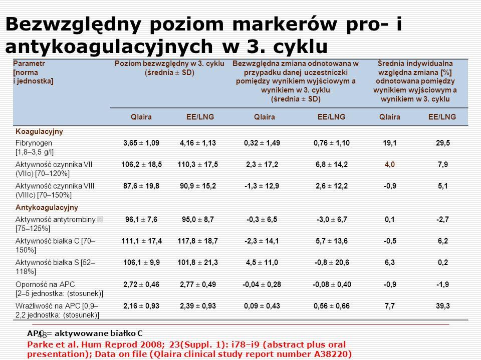 Bezwzględny poziom markerów pro- i antykoagulacyjnych w 3. cyklu