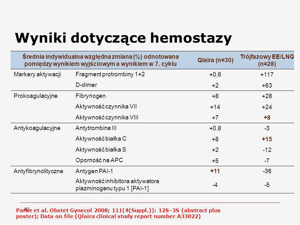 Wyniki dotyczące hemostazy