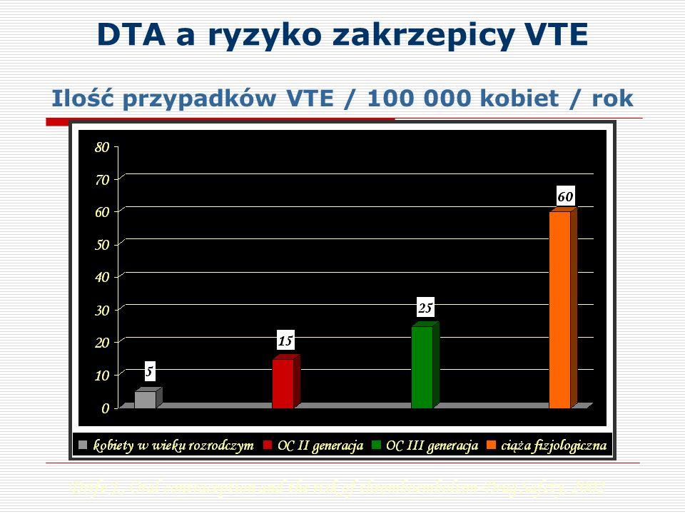 DTA a ryzyko zakrzepicy VTE