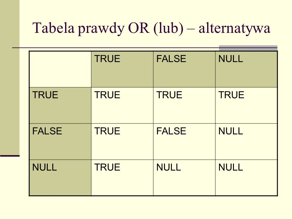 Tabela prawdy OR (lub) – alternatywa