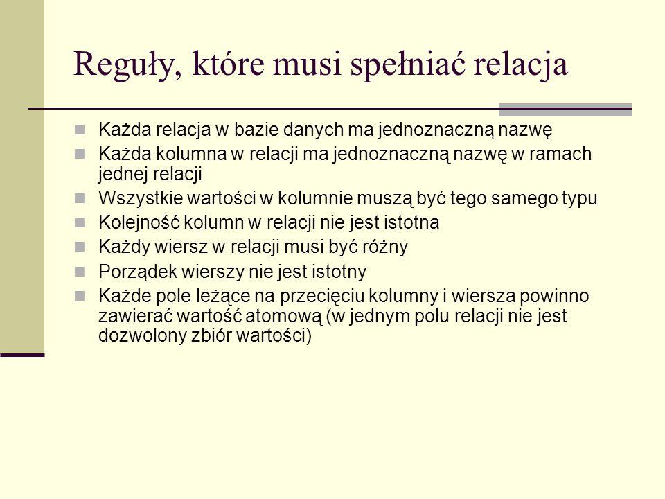 Reguły, które musi spełniać relacja