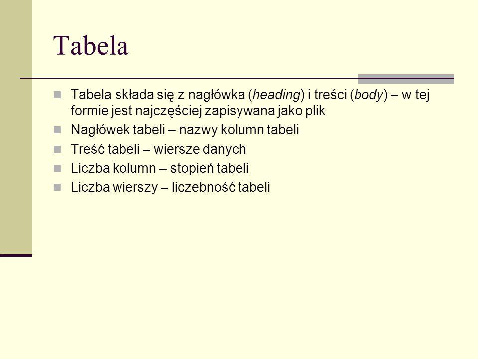 Tabela Tabela składa się z nagłówka (heading) i treści (body) – w tej formie jest najczęściej zapisywana jako plik.