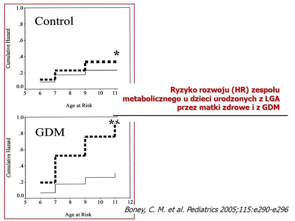 Ryzyko rozwoju (HR) zespołu metabolicznego u dzieci urodzonych z LGA