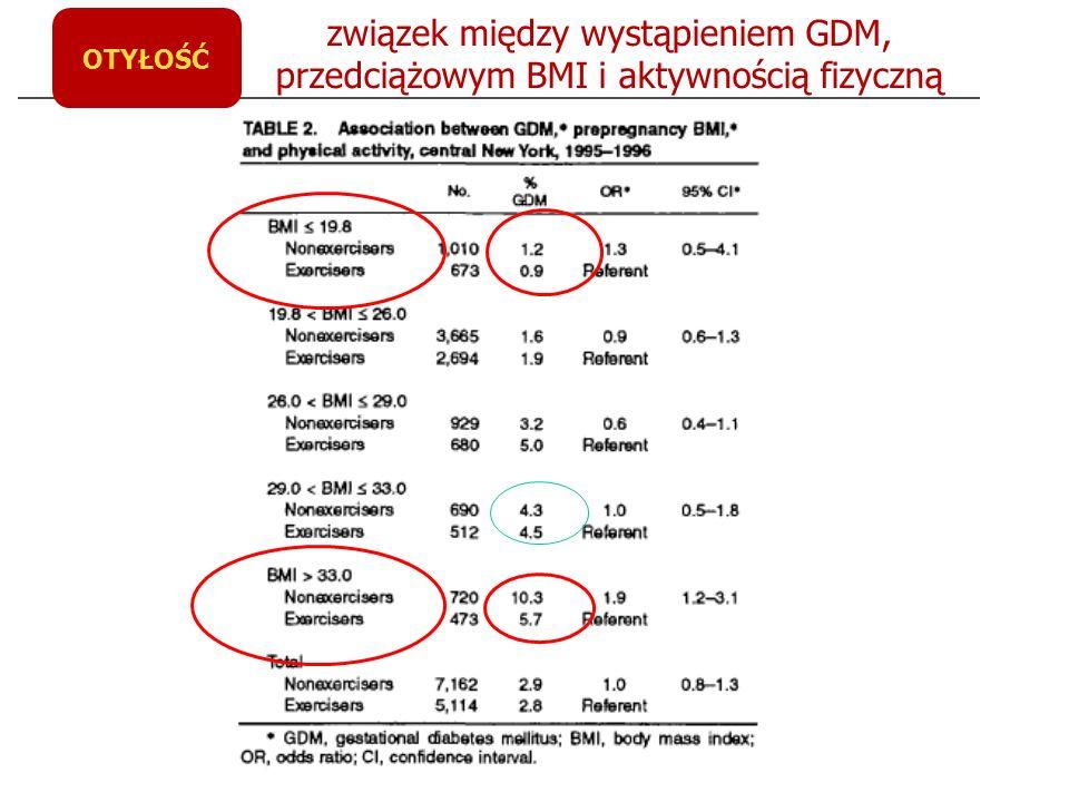 OTYŁOŚĆ związek między wystąpieniem GDM, przedciążowym BMI i aktywnością fizyczną