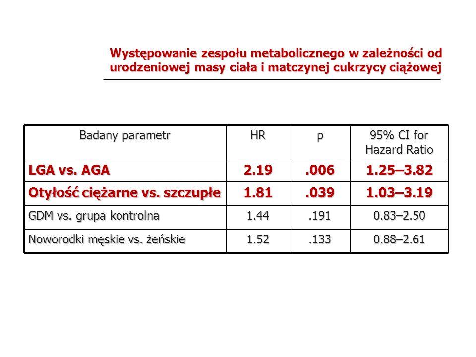 Otyłość ciężarne vs. szczupłe 1.25–3.82 .006 2.19 LGA vs. AGA