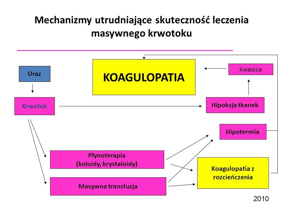 Mechanizmy utrudniające skuteczność leczenia masywnego krwotoku