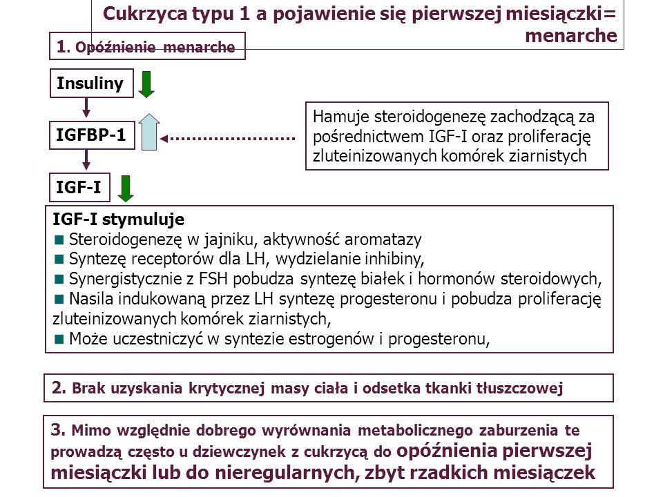 Cukrzyca typu 1 a pojawienie się pierwszej miesiączki= menarche