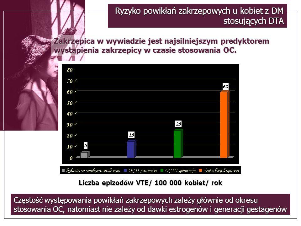 Liczba epizodów VTE/ 100 000 kobiet/ rok