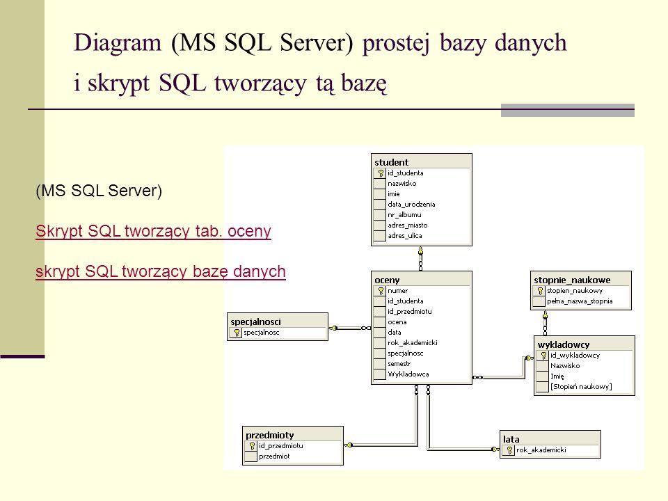 Diagram (MS SQL Server) prostej bazy danych i skrypt SQL tworzący tą bazę