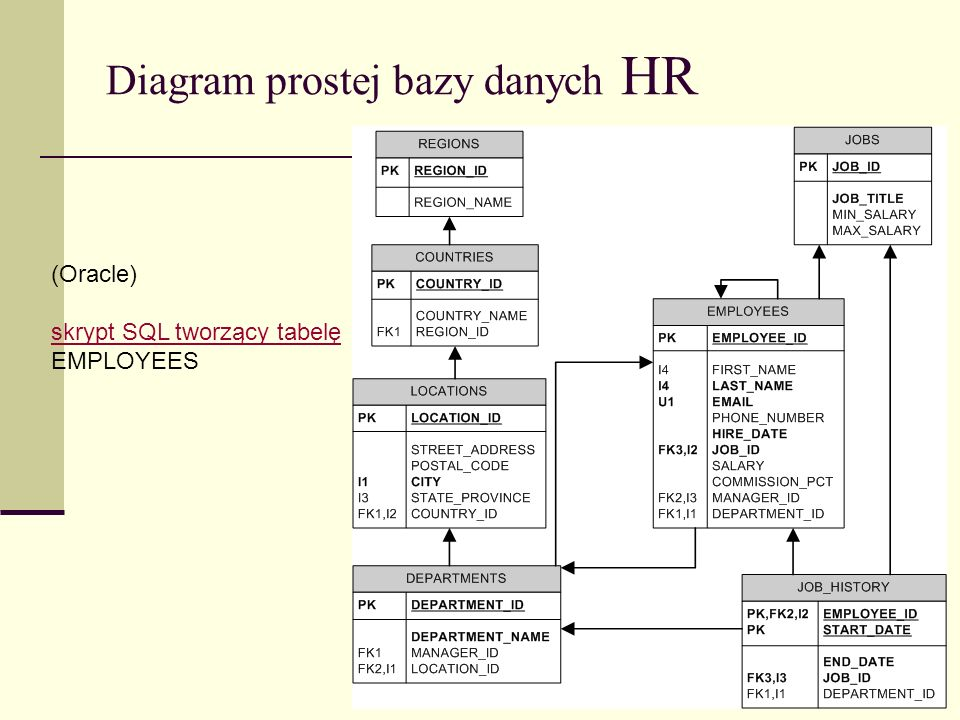 Diagram prostej bazy danych HR