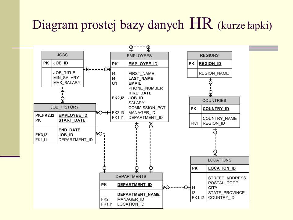 Diagram prostej bazy danych HR (kurze łapki)