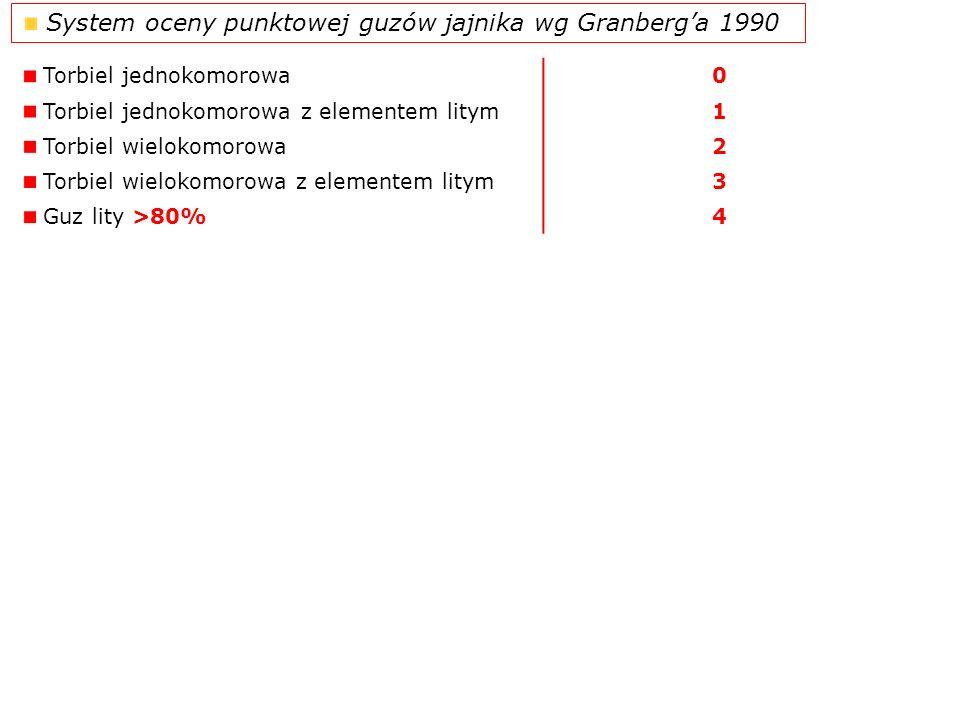 System oceny punktowej guzów jajnika wg Granberg'a 1990