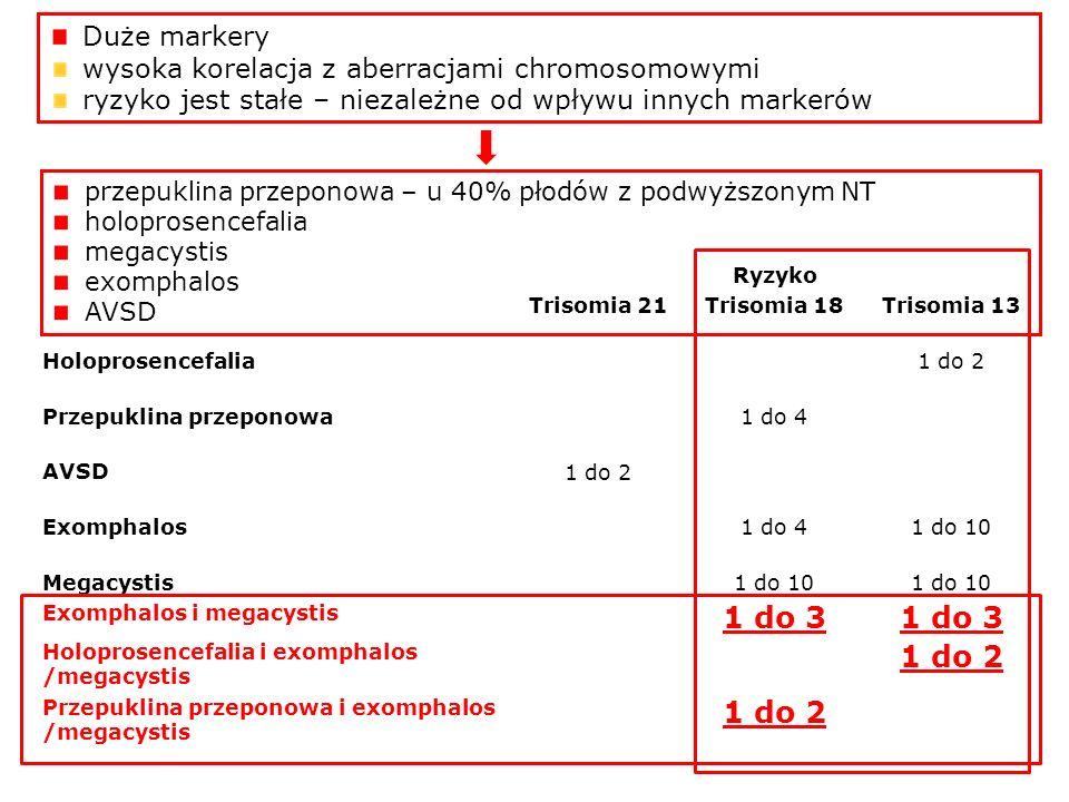 1 do 3 Duże markery wysoka korelacja z aberracjami chromosomowymi