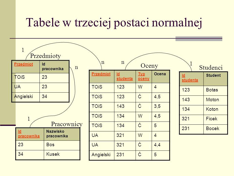 Tabele w trzeciej postaci normalnej