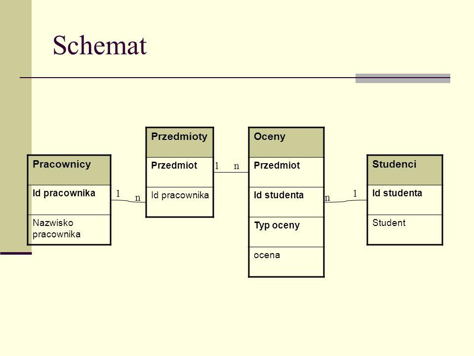 Schemat Przedmioty Oceny Pracownicy 1 n Studenci 1 1 n n Przedmiot