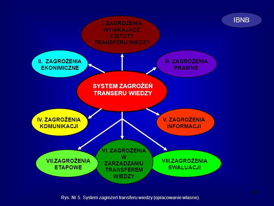 Rys. Nr 5. System zagrożeń transferu wiedzy (opracowanie własne).