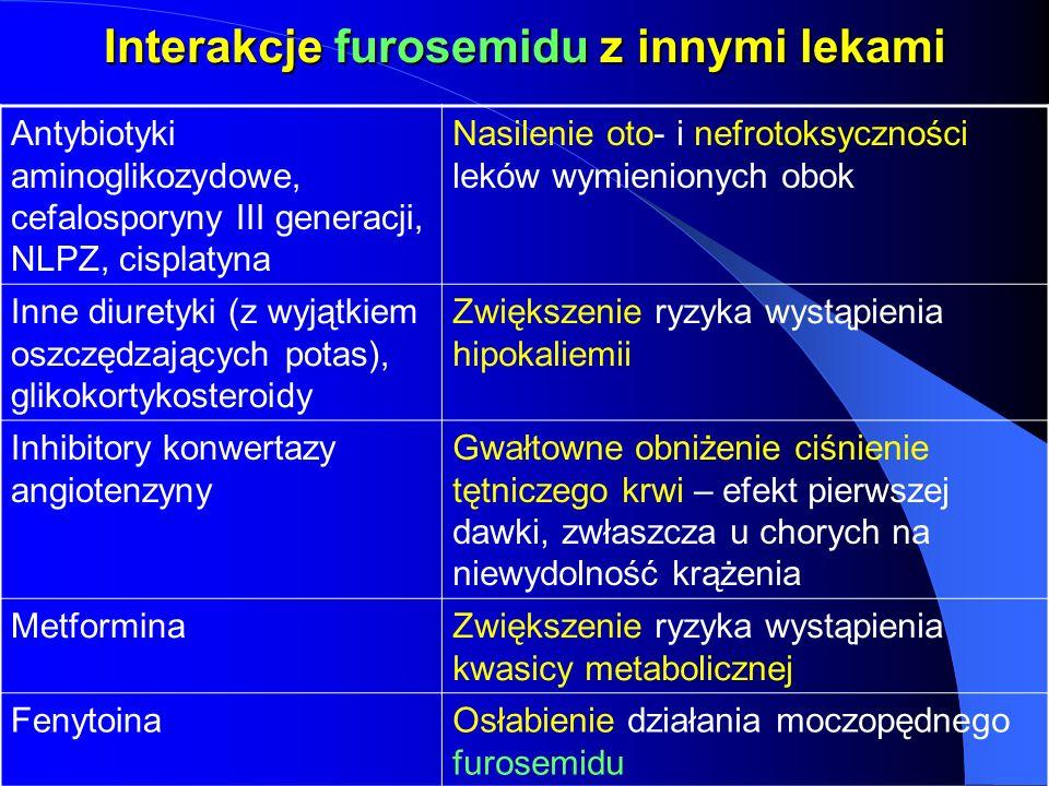 Interakcje furosemidu z innymi lekami