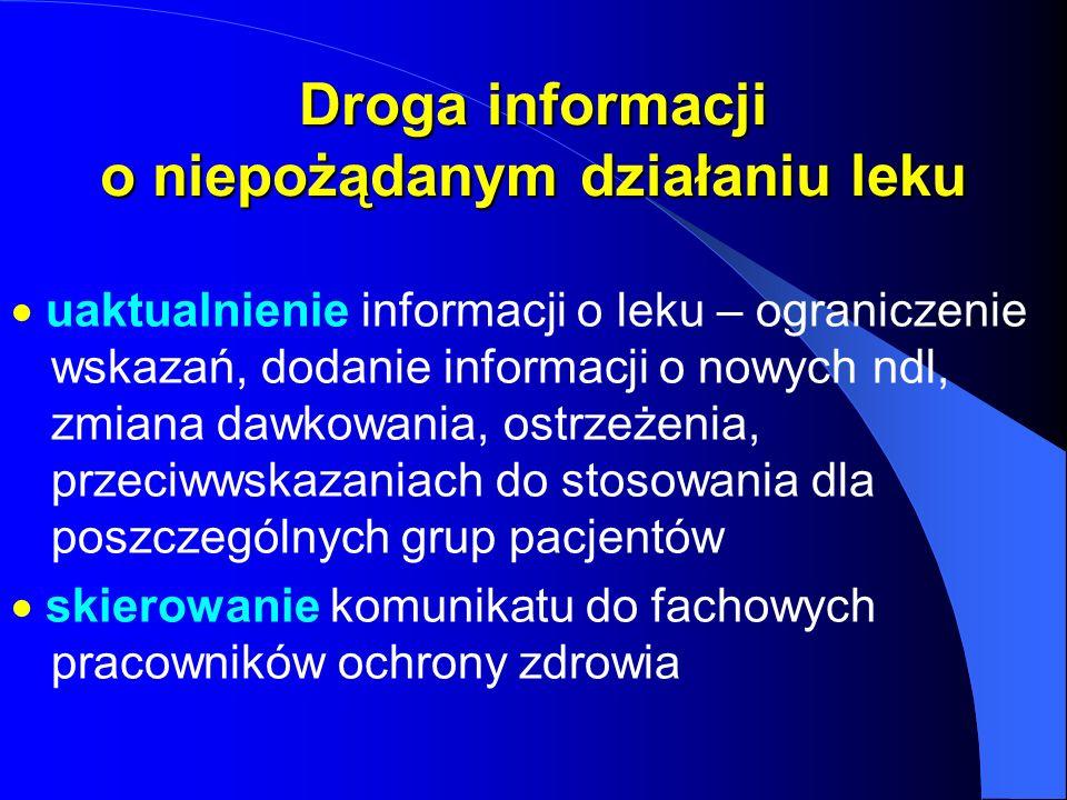 Droga informacji o niepożądanym działaniu leku