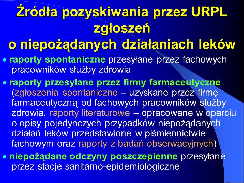 Źródła pozyskiwania przez URPL zgłoszeń o niepożądanych działaniach leków