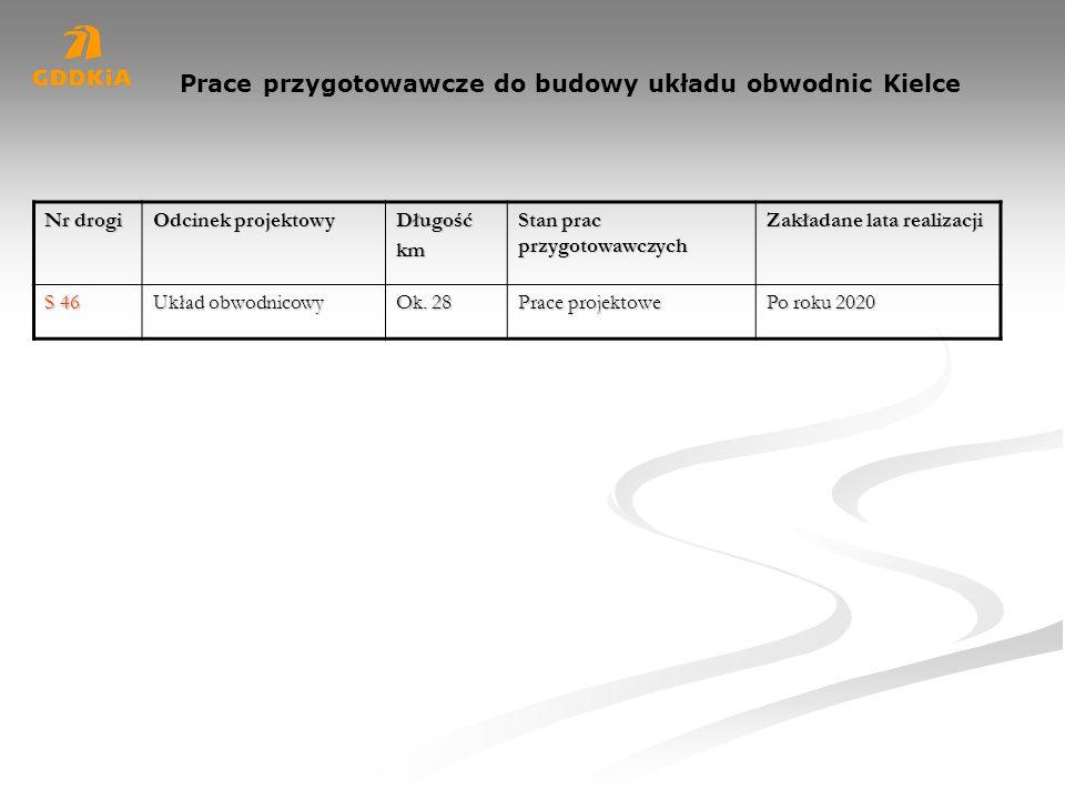 Prace przygotowawcze do budowy układu obwodnic Kielce