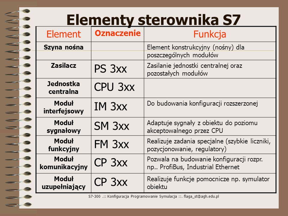 Elementy sterownika S7 PS 3xx CPU 3xx IM 3xx SM 3xx FM 3xx CP 3xx