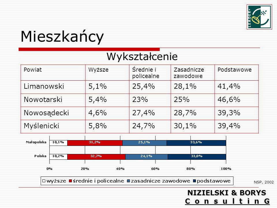Mieszkańcy Wykształcenie Limanowski 5,1% 25,4% 28,1% 41,4% Nowotarski