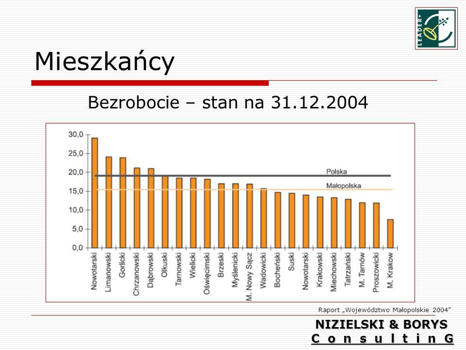 Mieszkańcy Bezrobocie – stan na 31.12.2004 NIZIELSKI & BORYS