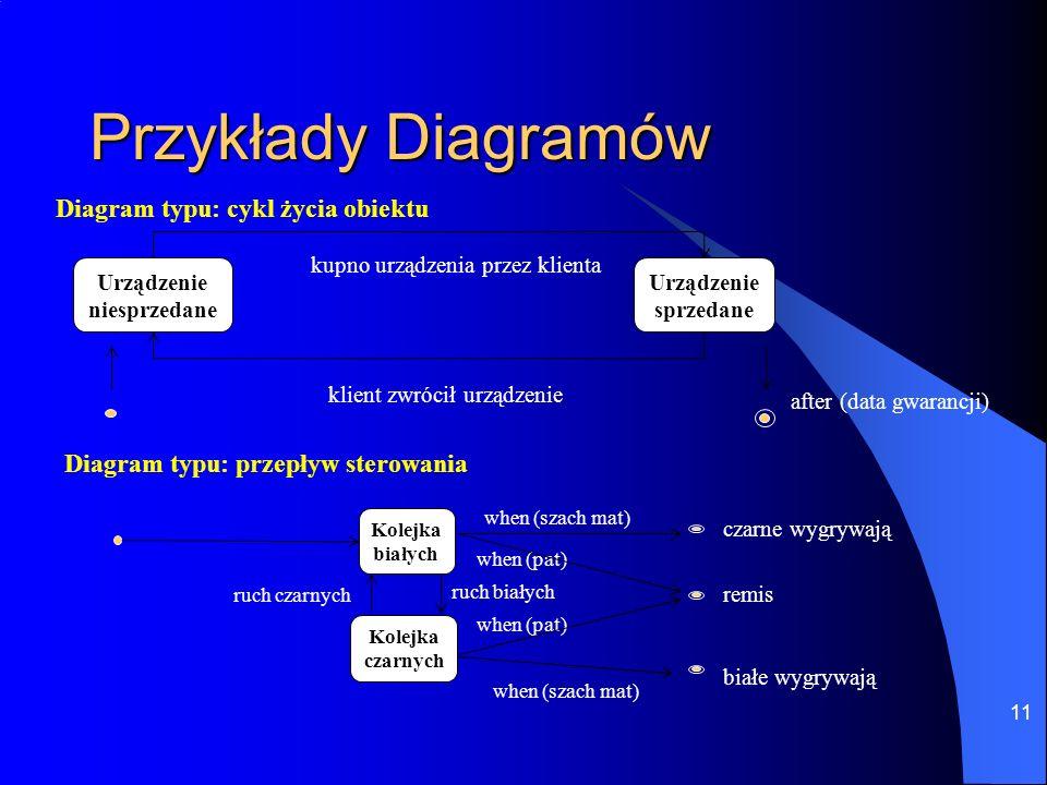 Przykłady Diagramów Diagram typu: cykl życia obiektu