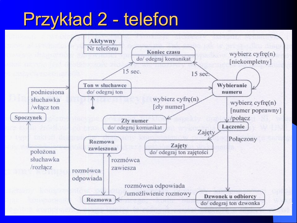 Przykład 2 - telefon