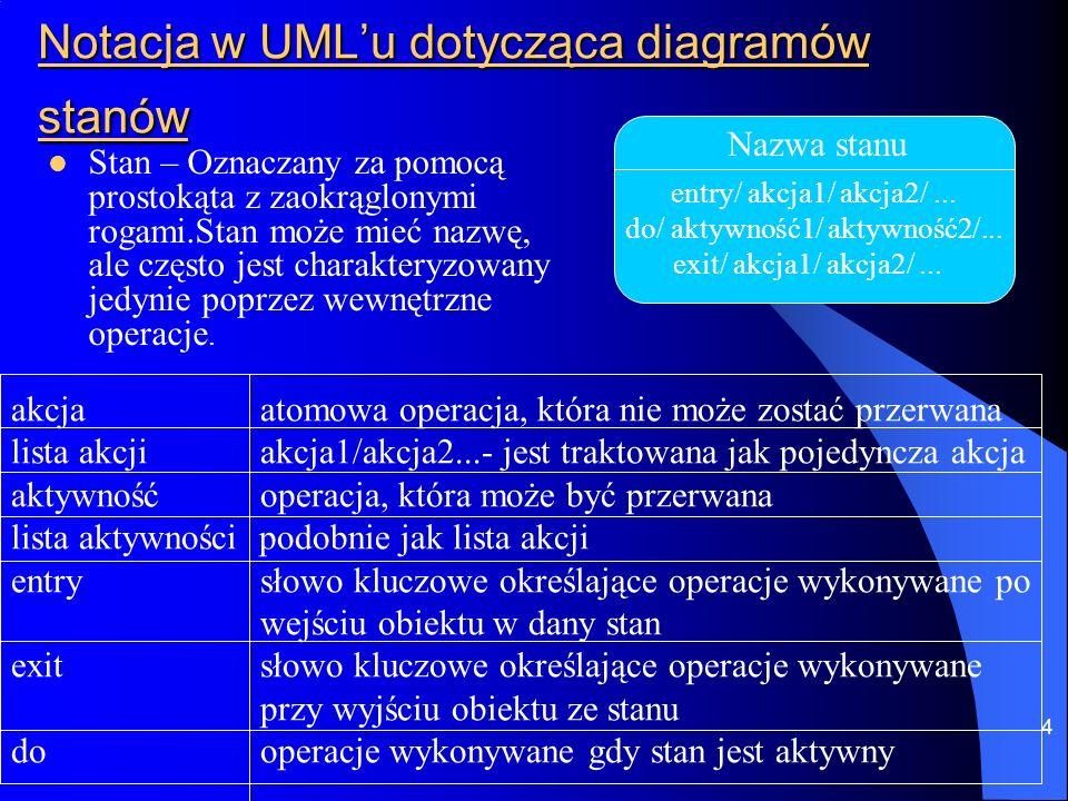 Notacja w UML'u dotycząca diagramów stanów