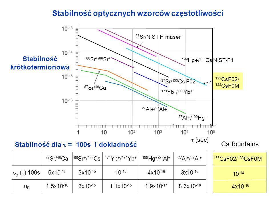 Stabilność dla  = 100s i dokładność
