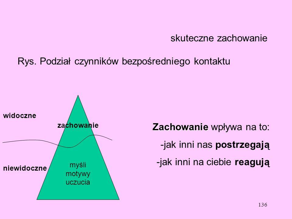 Rys. Podział czynników bezpośredniego kontaktu