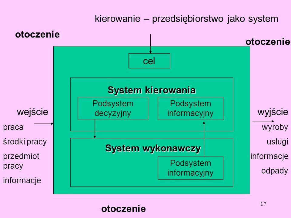 kierowanie – przedsiębiorstwo jako system