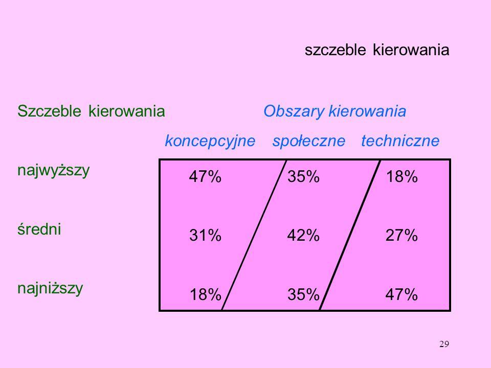 szczeble kierowania Szczeble kierowania Obszary kierowania. koncepcyjne społeczne techniczne.