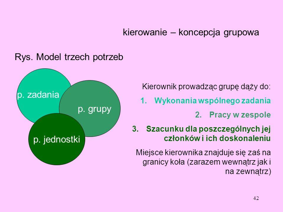 kierowanie – koncepcja grupowa