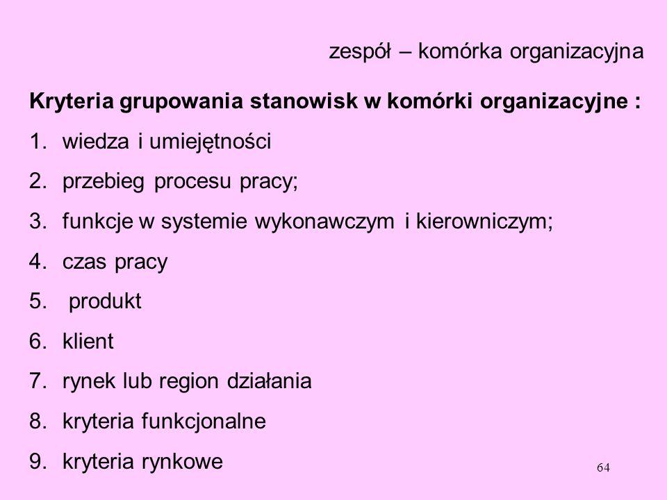 zespół – komórka organizacyjna