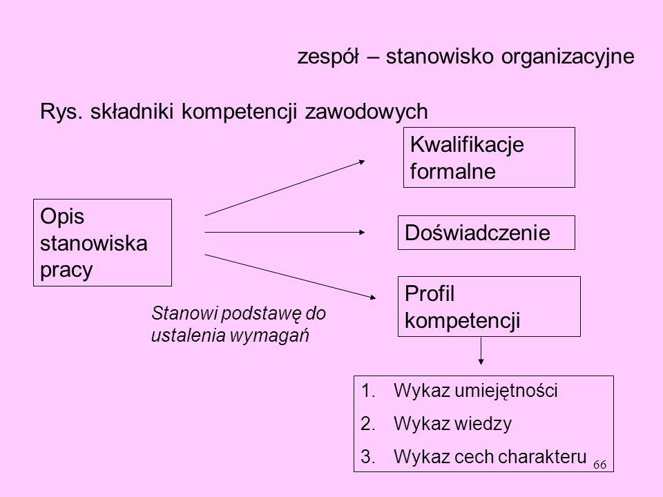 zespół – stanowisko organizacyjne