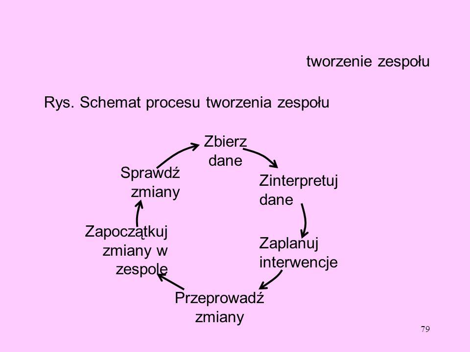 tworzenie zespołuRys. Schemat procesu tworzenia zespołu. Zbierz dane. Sprawdź zmiany. Zinterpretuj dane.