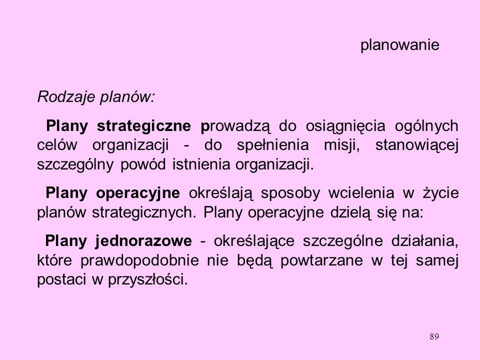 planowanie Rodzaje planów: