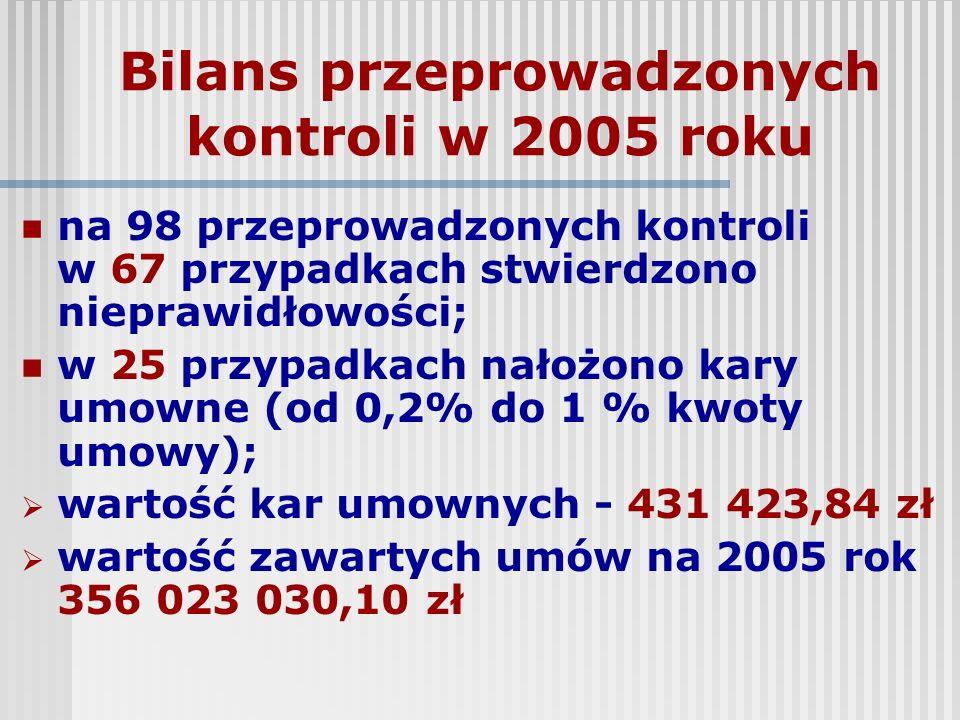 Bilans przeprowadzonych kontroli w 2005 roku