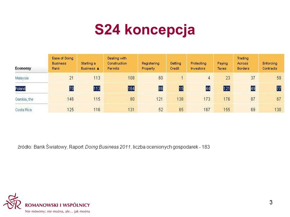 S24 koncepcja źródło: Bank Światowy, Raport Doing Business 2011, liczba ocenionych gospodarek - 183