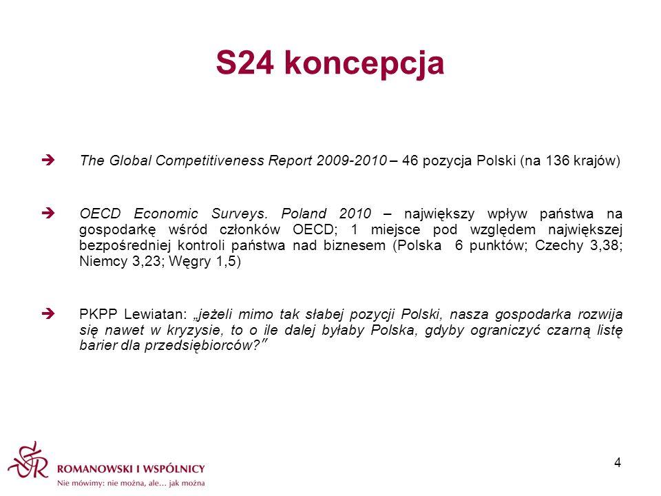 S24 koncepcja The Global Competitiveness Report 2009-2010 – 46 pozycja Polski (na 136 krajów)
