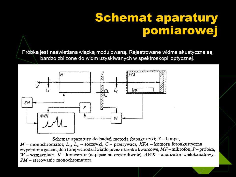 Schemat aparatury pomiarowej
