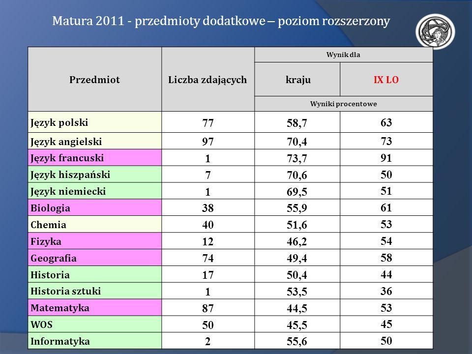 Matura 2011 - przedmioty dodatkowe – poziom rozszerzony