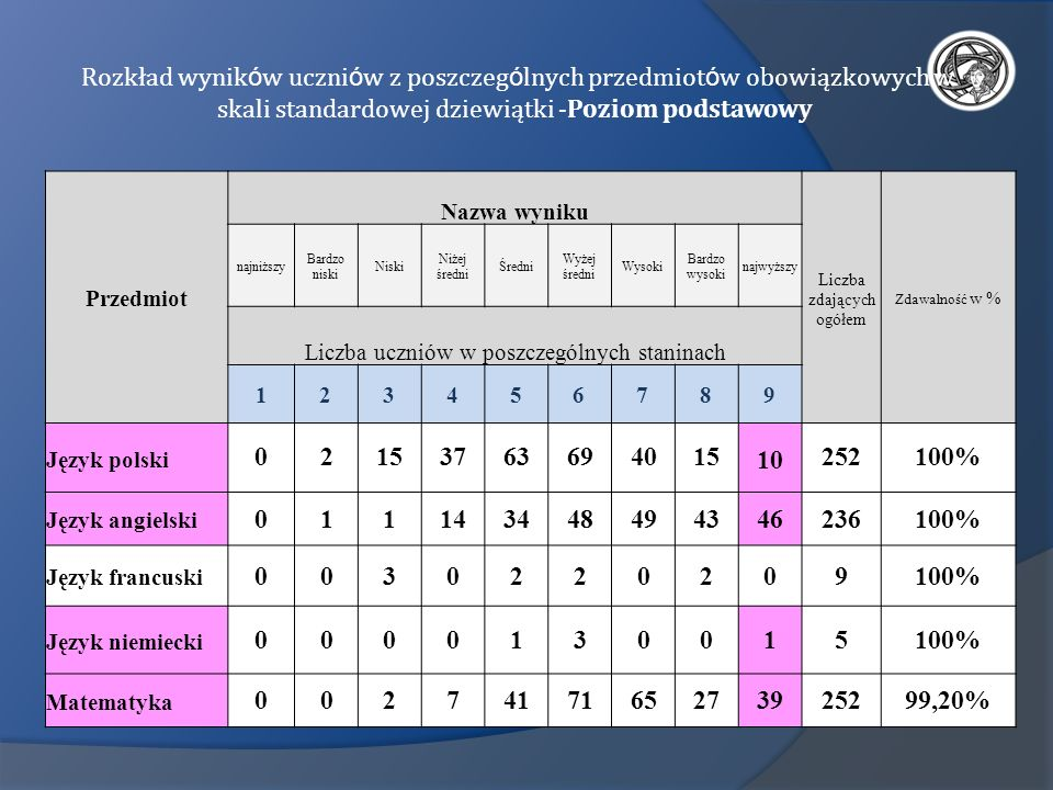 Rozkład wyników uczniów z poszczególnych przedmiotów obowiązkowych w skali standardowej dziewiątki -Poziom podstawowy