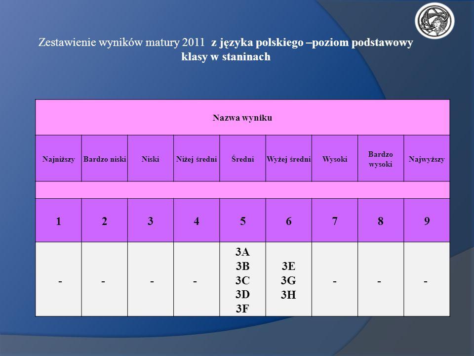 Zestawienie wyników matury 2011 z języka polskiego –poziom podstawowy klasy w staninach