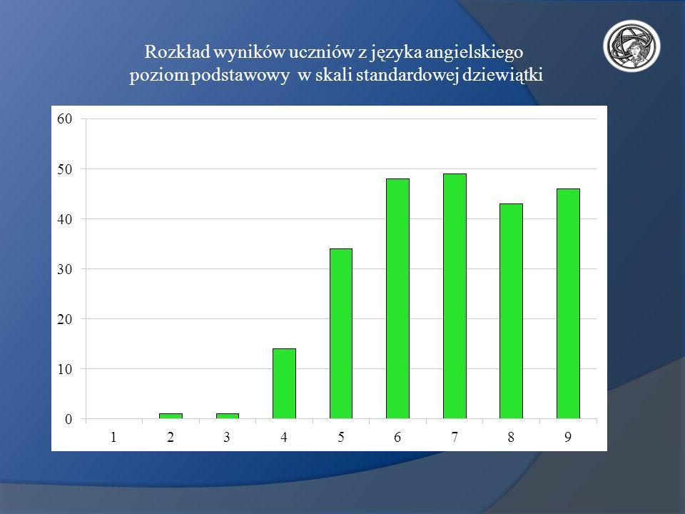 Rozkład wyników uczniów z języka angielskiego