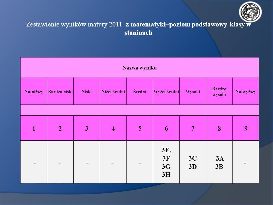 Zestawienie wyników matury 2011 z matematyki–poziom podstawowy klasy w staninach
