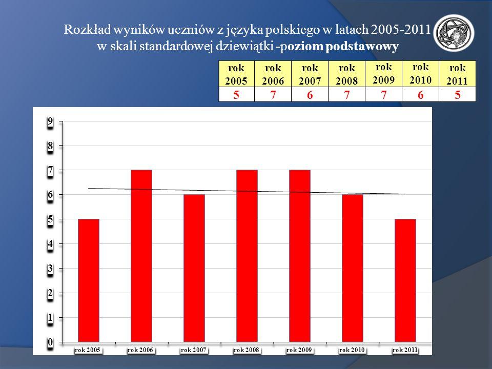 Rozkład wyników uczniów z języka polskiego w latach 2005-2011